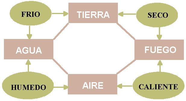Desarrollo histrico de la Qumica