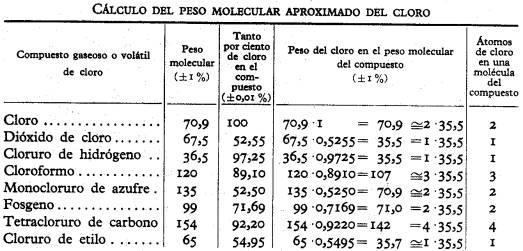 Masas atmicas y moleculares este valor es aproximado por serlo tambin los pesos moleculares encontrados de los correspondientes compuestos urtaz Choice Image