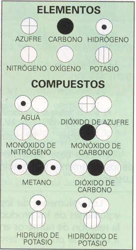 Simbolos de átomos y fórmulas de compuestos empleadas por Dalton